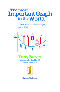 80f5c d8a7d984d8b5d981d8add8a7d8aad985d98613 - the most important Graph in the world _ Tony Buzan